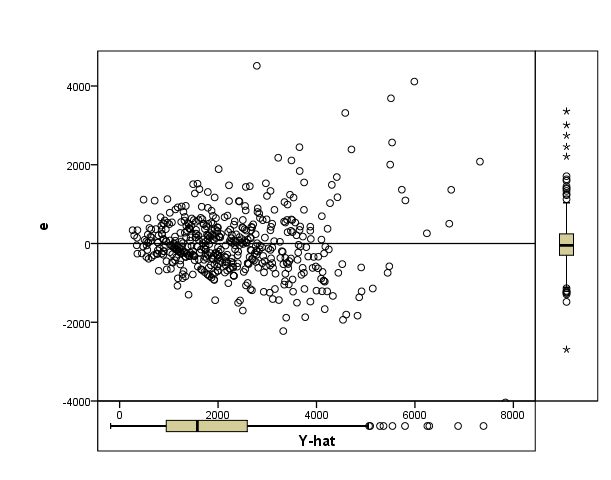 This plot of absolute residuals vs Y-hat clearly shows a heteroscedastic pattern.