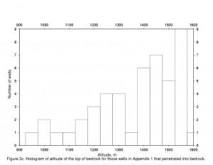 A multimodal distribution with several peaks. Image:  Usgs.gov