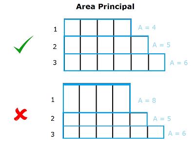 area principle