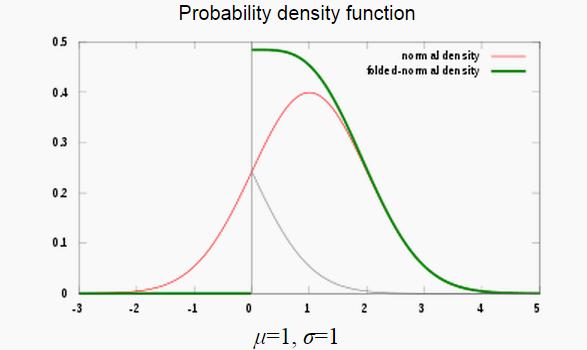 folded normal distribution