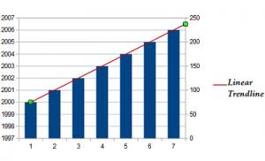 linear trendline