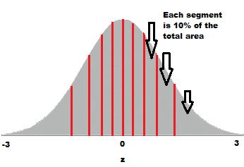 Q Q Plots Simple Definition Example Statistics How To