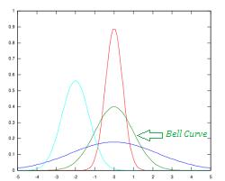 unimodal distributions