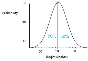 Continuous probability distribution of men's heights.