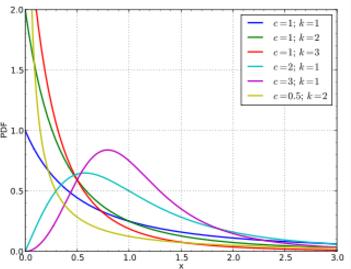 Burr Distribution