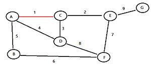 kruskals-algorithm-1a