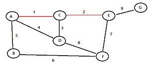 kruskals-algorithm-2a
