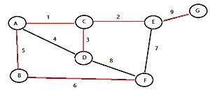 kruskals-algorithm-3a