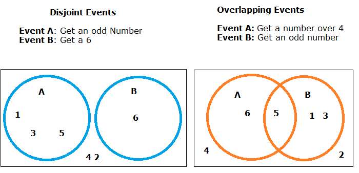 Disjoint Events Definition Examples