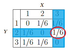 joint-probability-distribution-table-2