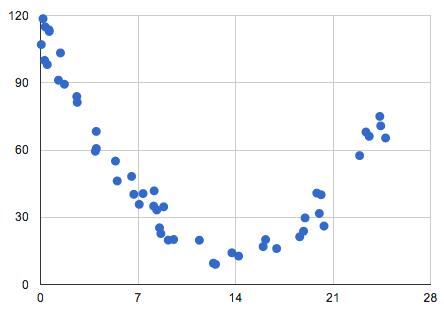 quadratic regression