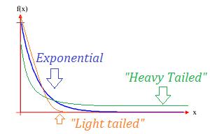light tailed distribution