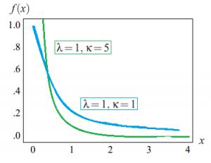 composite hypothesis test