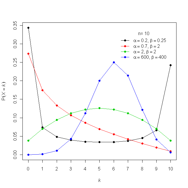 Beta-binomial density function for several values of alpha and beta. Image: Mschuma|Wikimedia Commons.