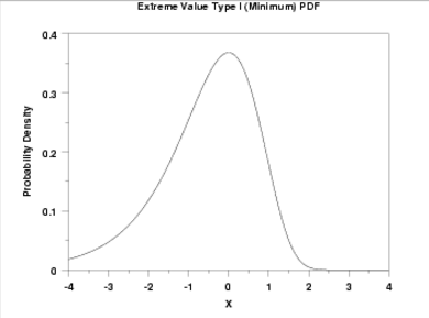 EVD Type 1 minimum