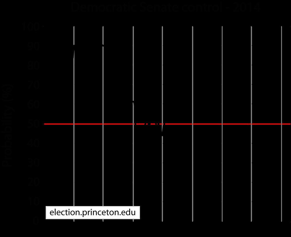 compound distribution