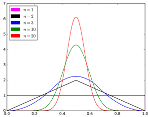 bates distribution