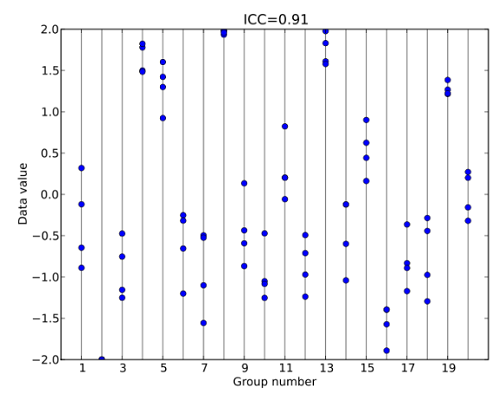 A dotplot of a dataset with high intraclass correlation. Image: skbkekas|Wikimedia Commons.