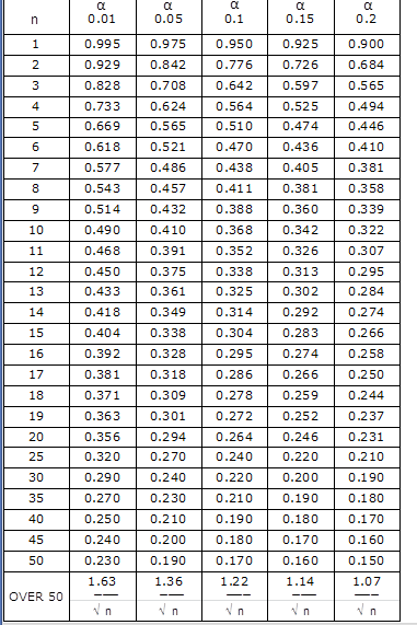 k s test table p value