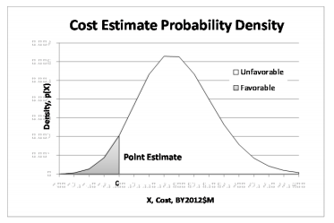 Pert distribution beta pert definition examples for Value curve analysis template