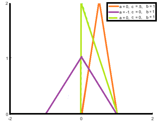 triangular distribution 2