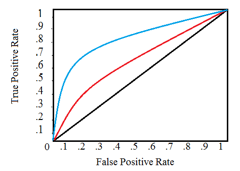 relationship between z and statistics two