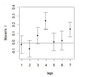 Simple correlogram in R (using the spdep package).
