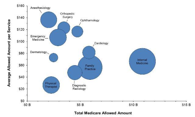 Bubble plot showing Medicare amounts per service/specialty. Image: CMS.gov.