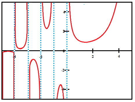 y = Γ(x) : The Gamma Function.