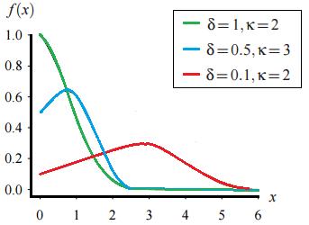 gompertz distribution
