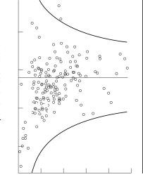 A funnel plot showing treatment effect vs. study size.