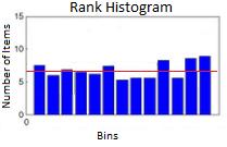 rank histogram