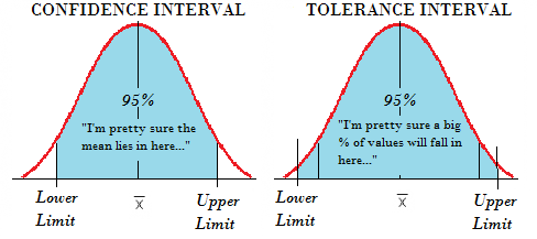 Tolerance intervals vs. confidence intervals.