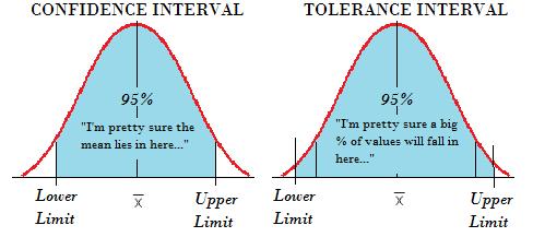 Tolerance intervals vs. confidence intervals.