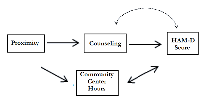 Community Center Hours is a collider in this causal graph; the arrows entering and leaving both point back into A, creating a loop.