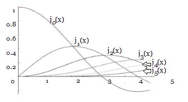 Bessel functions for varying orders, n.