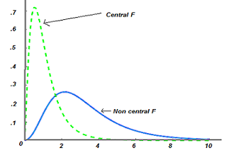 Non centrality parameter ncp for example an f distribution with an ncp parameter of zero means that the f distribution is a central f distribution as the non centrality parameter ccuart Choice Image