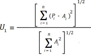 relative absolute error