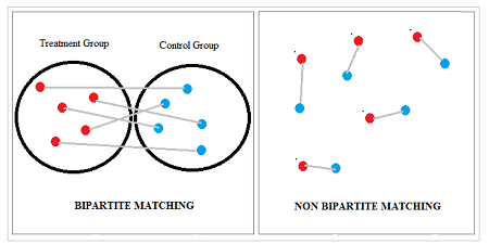 bipartite matching