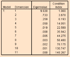 condition index