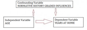 normative history graded influences