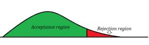 acceptance region