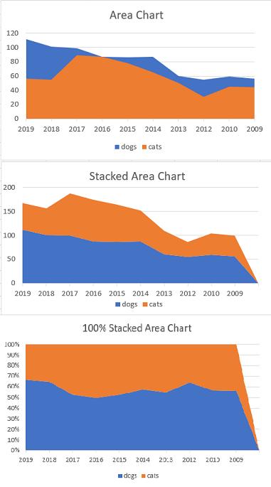 area chart comparison
