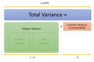 unique error and specific variance