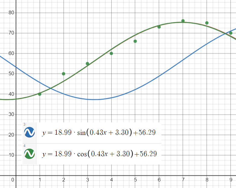 fitted regression line in Desmos